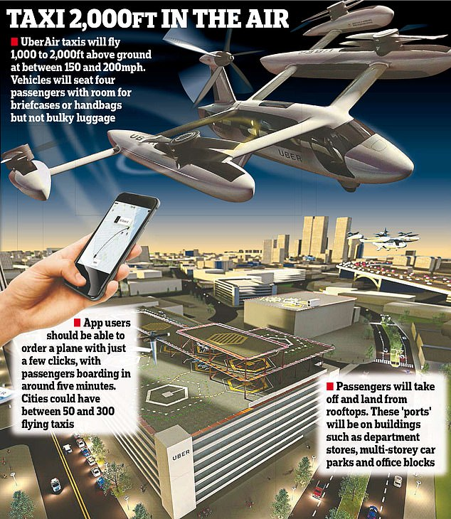 Passengers using the UberAir smartphone app will be collected from pick-up points on the top of a tall office building, a multi-storey car park or a shopping centre
