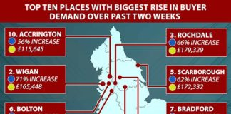 Top ten: The top ten places with the biggest rise in buyer demand in the last fortnight