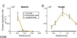 Researchers looked at the effect of surgical masks and homemade single-layer cotton face coverings. A person standing 6ft away from someone without a mask was up to 1,000 times greater risk of inhaling droplets than 1.5ft away from someone with a mask (above)