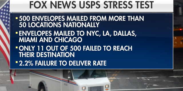 Fox News tested the USPS ahead of the 2020 general election.
