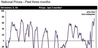 Prices: A Rics chart showing what