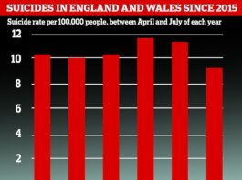 The suicide rate for England and Wales was the lowest since records began, figures showed. There were 9.2 suicides per 100,000 people between April and July 2020. For comparison, for the same period over the last five years there were 10.7 per 100,000 on average