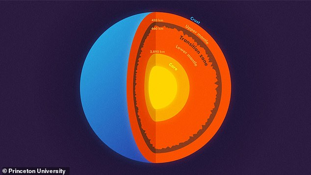 A study by Princeton scientists into the boundary between the upper and lower mantle of the Earth have surprisingly found topography potentially