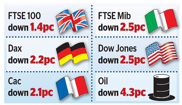 On a bleak day for investors, the FTSE 100 index fell 1.4 per cent, or 103.02 points, to 7147.88 in London and the losses were echoes in France, Germany, Italy and markets all around the world