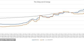 Graph showing the increase in price of electricity and gas compared to consumer price inflation