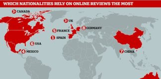 Mr Kim found that of the nine countries included in the study, consumers from Spain and Australia appear the most reliant on online review ratings to inform their purchase decisions. Pictured, each of the nine countries ranked by their reliance on online reviews