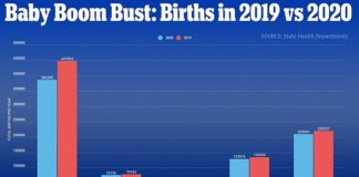 In five states - California, Arizona, Hawaii, Ohio and Florida, there were a total of 898,646 in 2019 compared to 817,394 babies born in 2020 - meaning there were 81,000 fewer births (above)