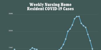 Between December 20 and February 14, weekly coronavirus infections among nursing home residents fell from 33,621 to 3,505, nearly 90%