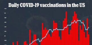 The US is giving about just shy of 1.4 million doses of vaccines a day, but most states are running out of supply. Another 135 million doses from Pfizer and Moderna over the next five weeks could dramatically increase the daily vaccination rates