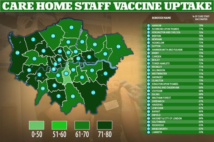 Lambeth has the lowest vaccine uptake among care home staff in London, at 50 per cent, which is also the lowest across all of England, NHS data show