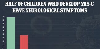 In a new study, researchers looked at 46 pediatric patients diagnosed with multisystem inflammatory syndrome in children (MIS-C), 24 of whom develop neurological symptoms and signs
