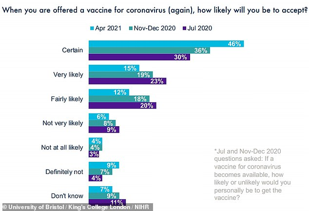 An increasing proportion of people said they were certain to get a jab as soon as possible