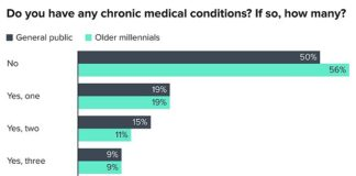 About 46 percent of the 831 older millennials in the poll of 4,000 people said they had at lease one chronic health condition (green) - more than the share in general population (gray)